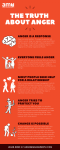 Anger  What You Should KNow 2 120x300 - The Truth About Anger: An Infographic